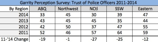 GPS11 to 14 Trust Police Region