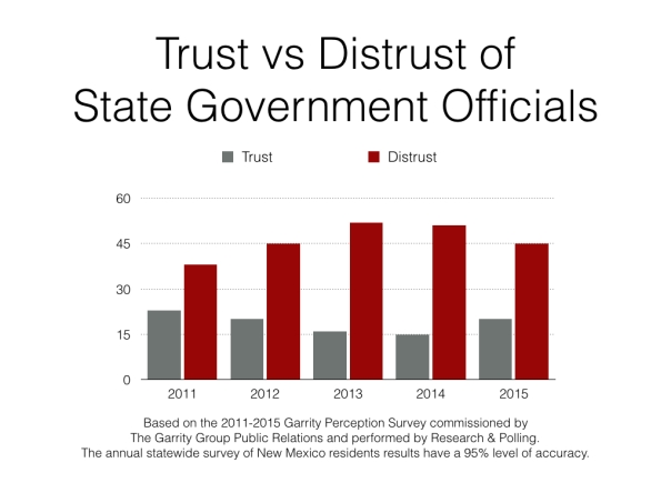 GPS Trust of State Government Officials 2011 2015.001